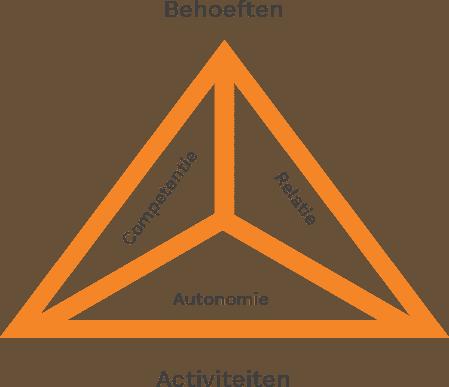 Self Determination Theory van Deci & Ryan
